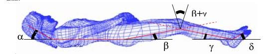 Rappresentazione degli angoli delle articolazioni del corpo sindonico